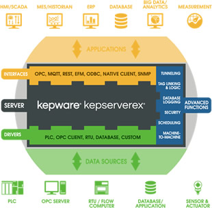 Kepserver (OPC)
